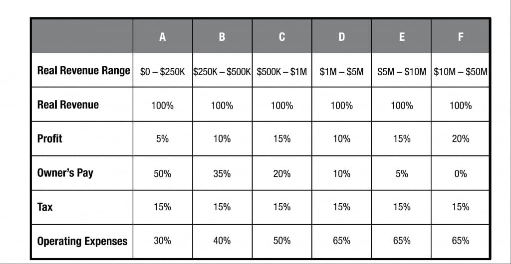 accounting chart
